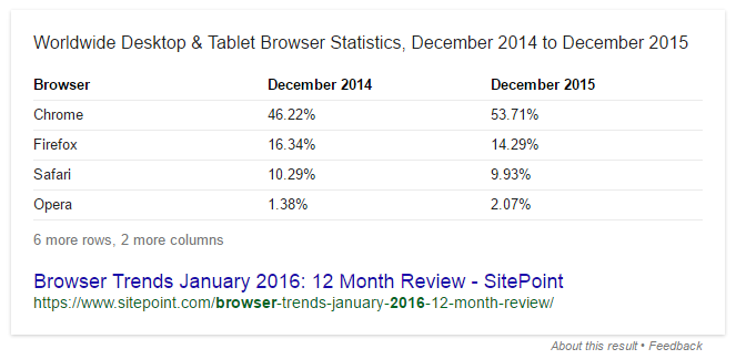 2016 Browser Stats